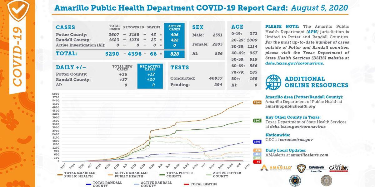 Reporte diario de COVID-19 muestra 73 nuevos casos y 41 recuperaciones- Agosto 5