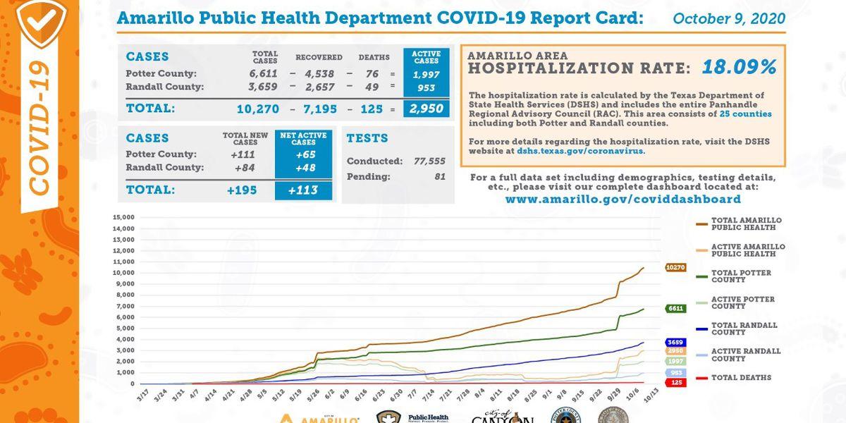 Reporte diario de COVID-19 de Amarillo muestra 195 casos nuevos, 81 recuperaciones y 1 muerte más- Octubre 9