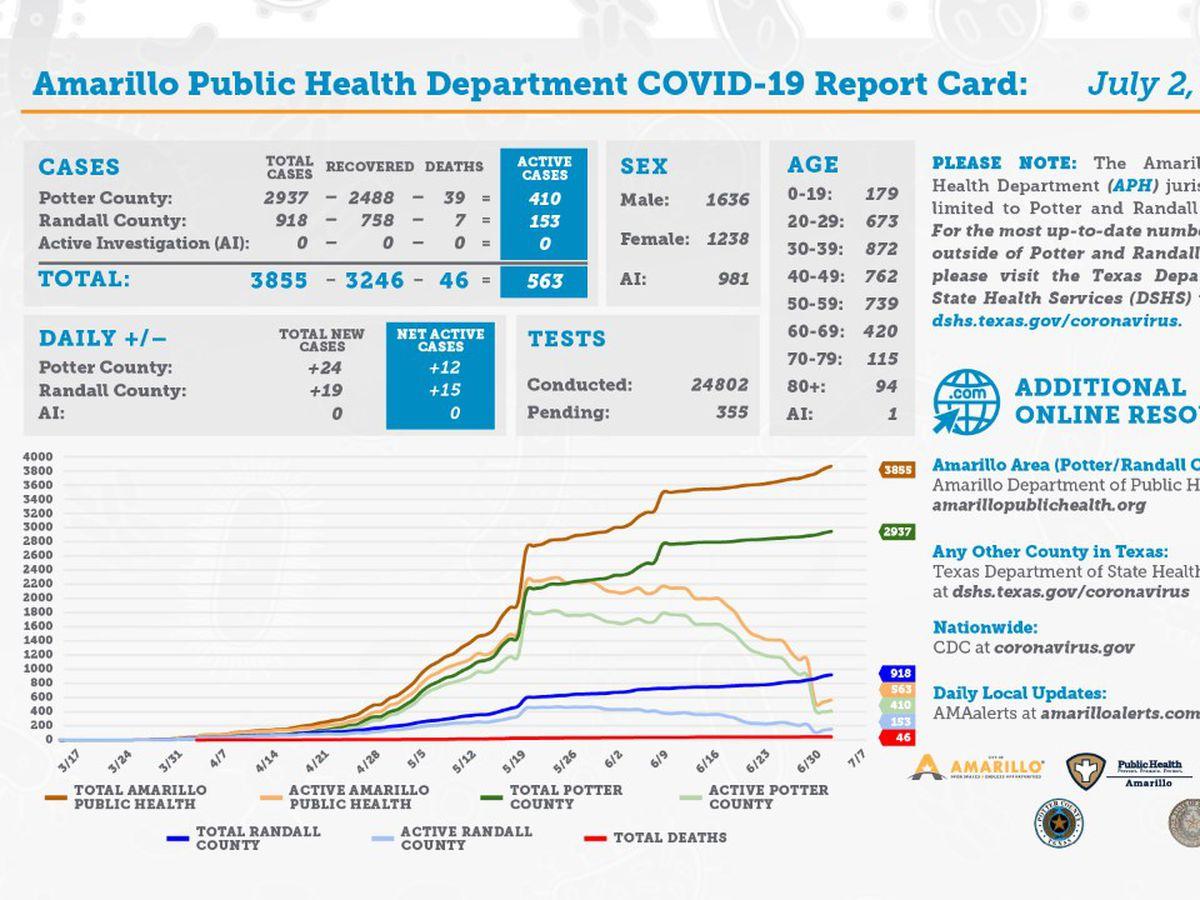 43 nuevos casos de COVID-19 y 16 recuperaciones adicionales- Julio 2