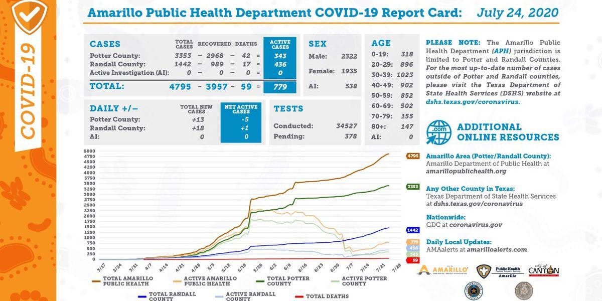 Ciudad de Amarillo reporta 31 nuevos casos de COVID-19 y 35 recuperaciones adicionales- Julio 24