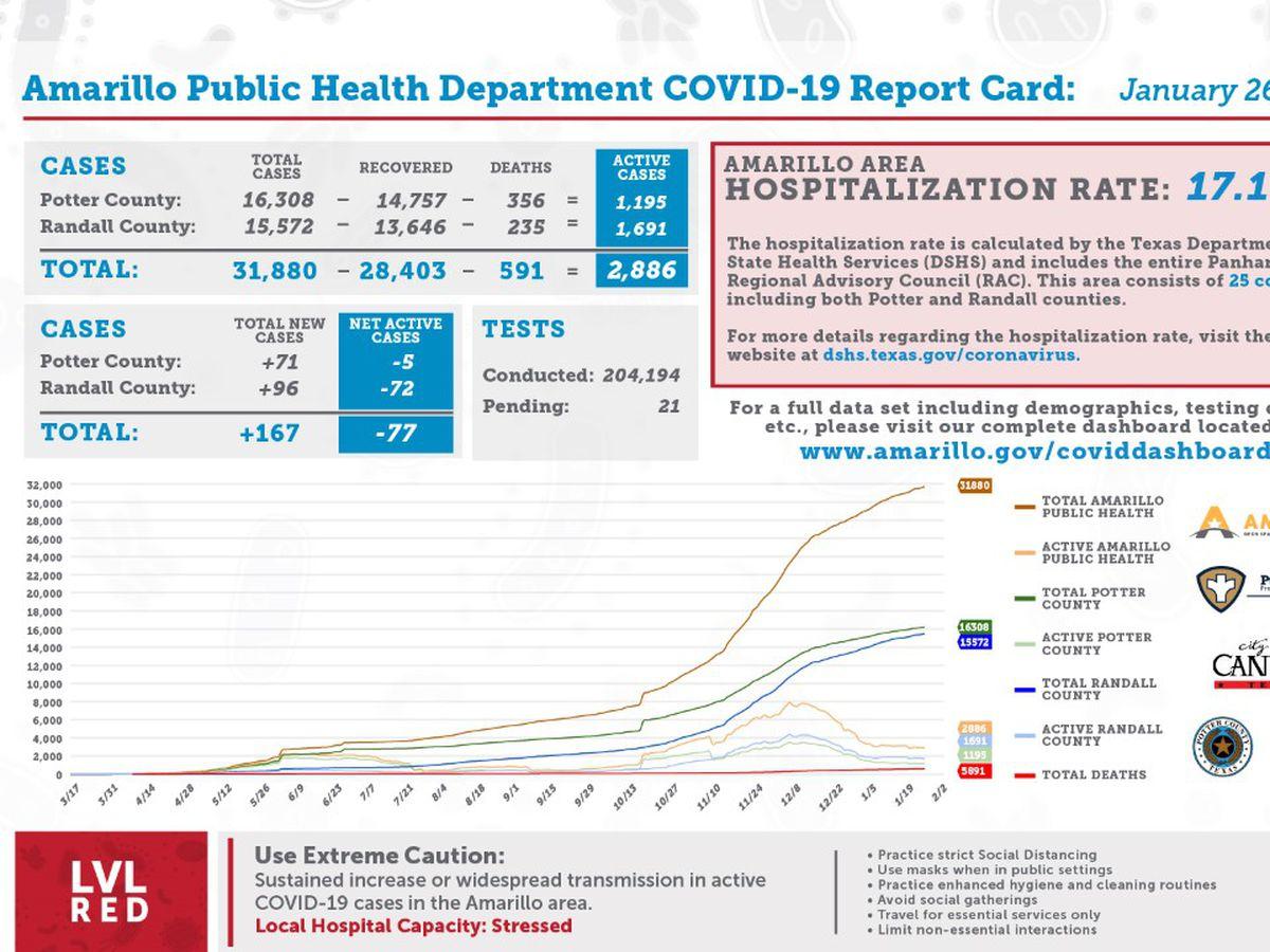 Reporte diario de COVID-19 muestra 167 casos nuevos, 242 recuperaciones y 2 muertes adicionales- Enero 26