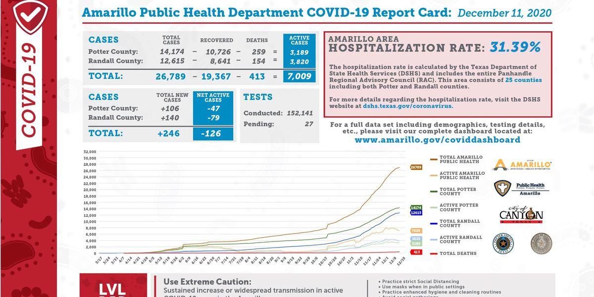El informe de COVID-19 para hoy muestra 246 casos nuevos, 369 recuperaciones y 3 muertes