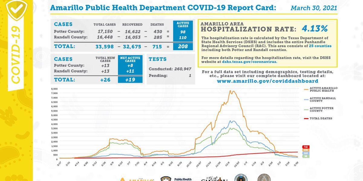 Reporte diario de COVID-19 muestra 26 casos nuevos, 4 recuperaciones y 3 muertes adicionales- Marzo 30