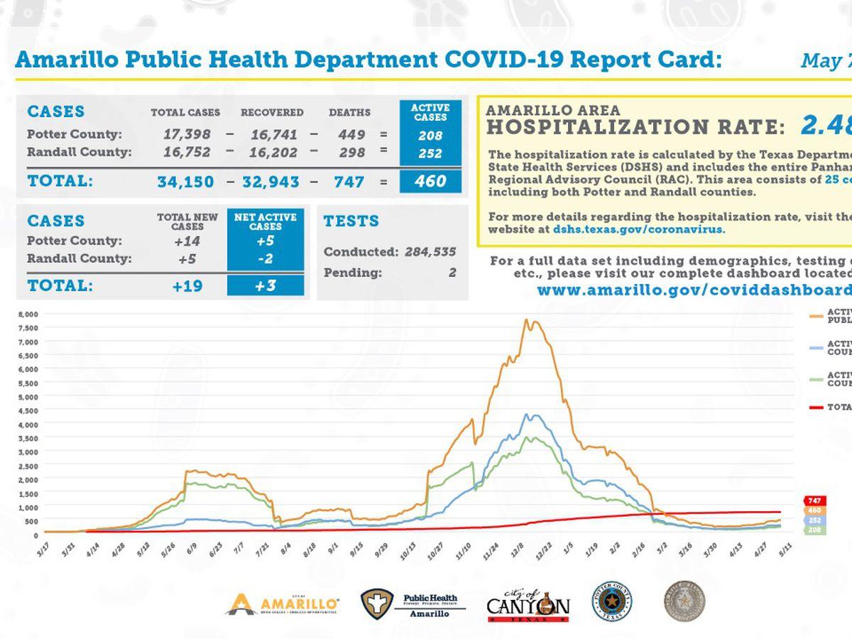 Reporte diario de COVID-19 muestra 19 casos nuevos, 16 recuperaciones y 0 muertes adicionales- Mayo 7