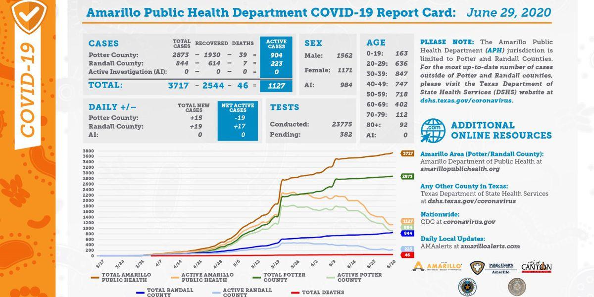Reporte diario de COVID-19 muestra muerte adicional en el condado Randall- Junio 29