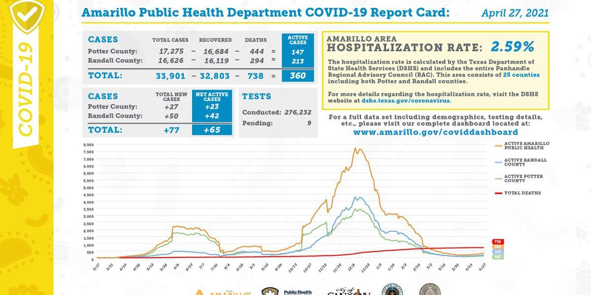 Reporte diario de COVID-19 muestra 77 casos nuevos, 11 recuperaciones y 1 muerte adicional- Abril 27