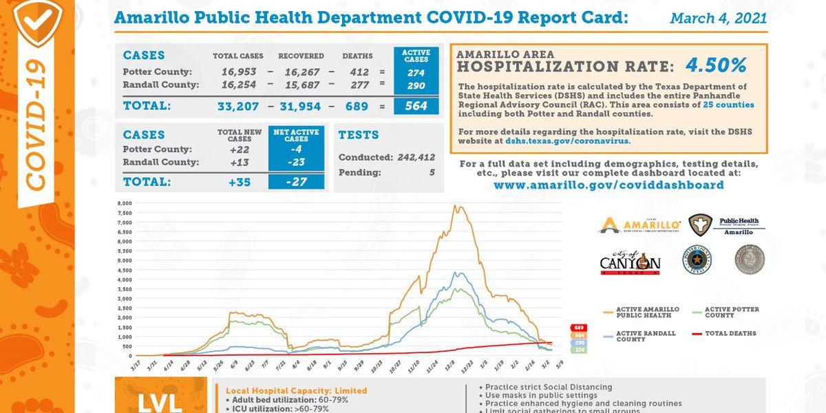 Reporte diario de COVID-19 muestra 35 casos nuevos, 60 recuperaciones y 2 muertes adicionales- Marzo 4
